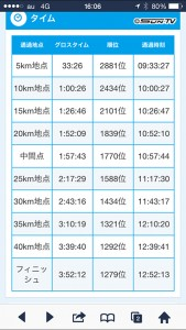 5キロから10キロでもう少しペースを上げられればもっといい記録だったかも…