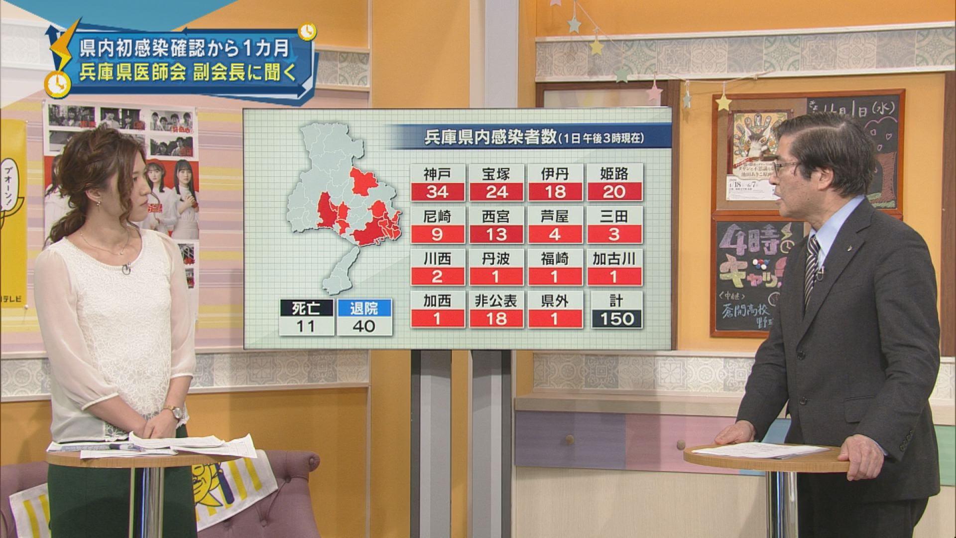 コロナ 感染 者 数 兵庫 県